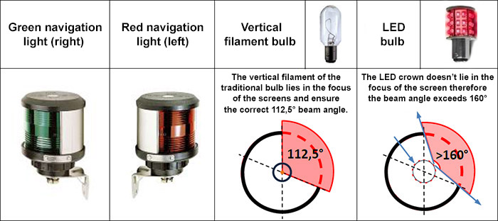 Navigation lights – Boating simply